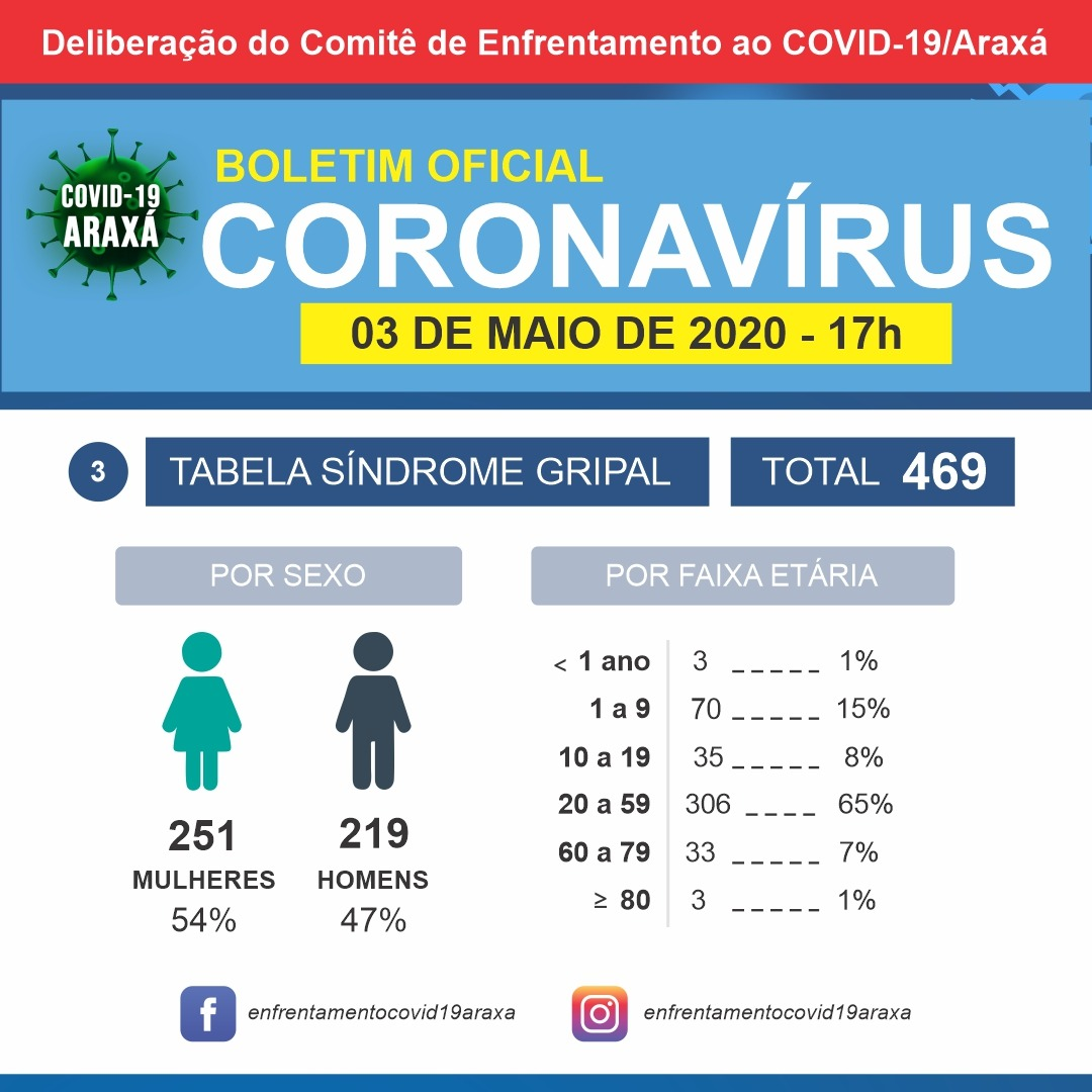 Araxá chega a seis casos positivos de coronavírus; três confirmados neste domingo são de profissionais de saúde 3