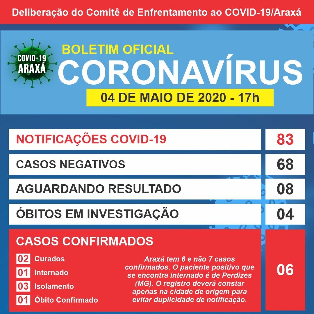 Erro contabiliza Araxá com um caso a mais de coronavírus; cidade tem seis casos confirmados 1