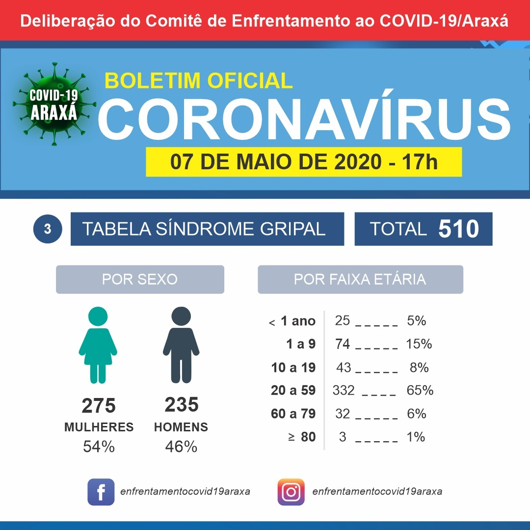 Coronavírus: Mais três casos são investigados e dois testam negativos em Araxá 3
