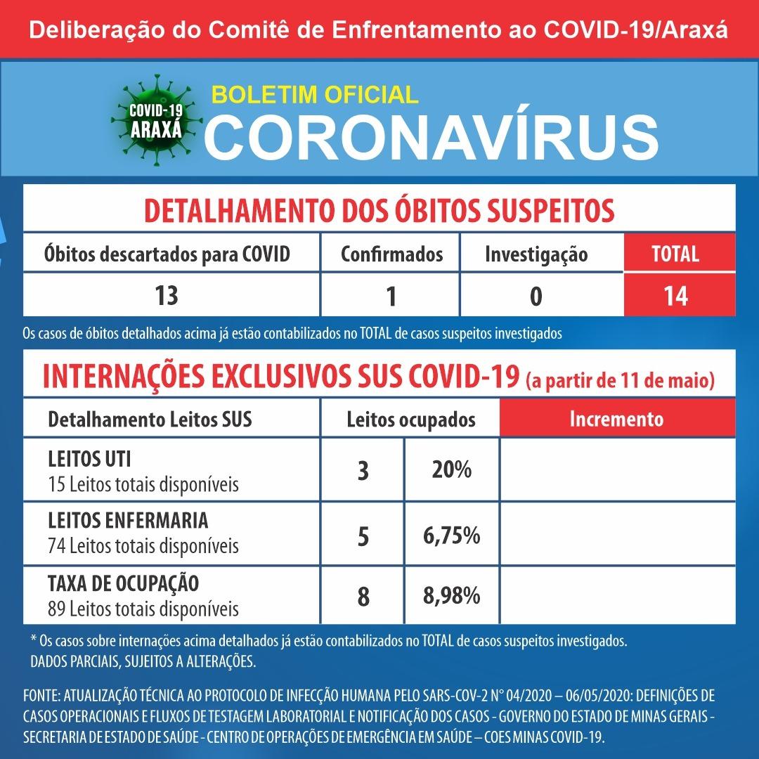 Boletim Epidemiológico de Coronavírus passa por mudanças; Araxá tem nono caso confirmado 1