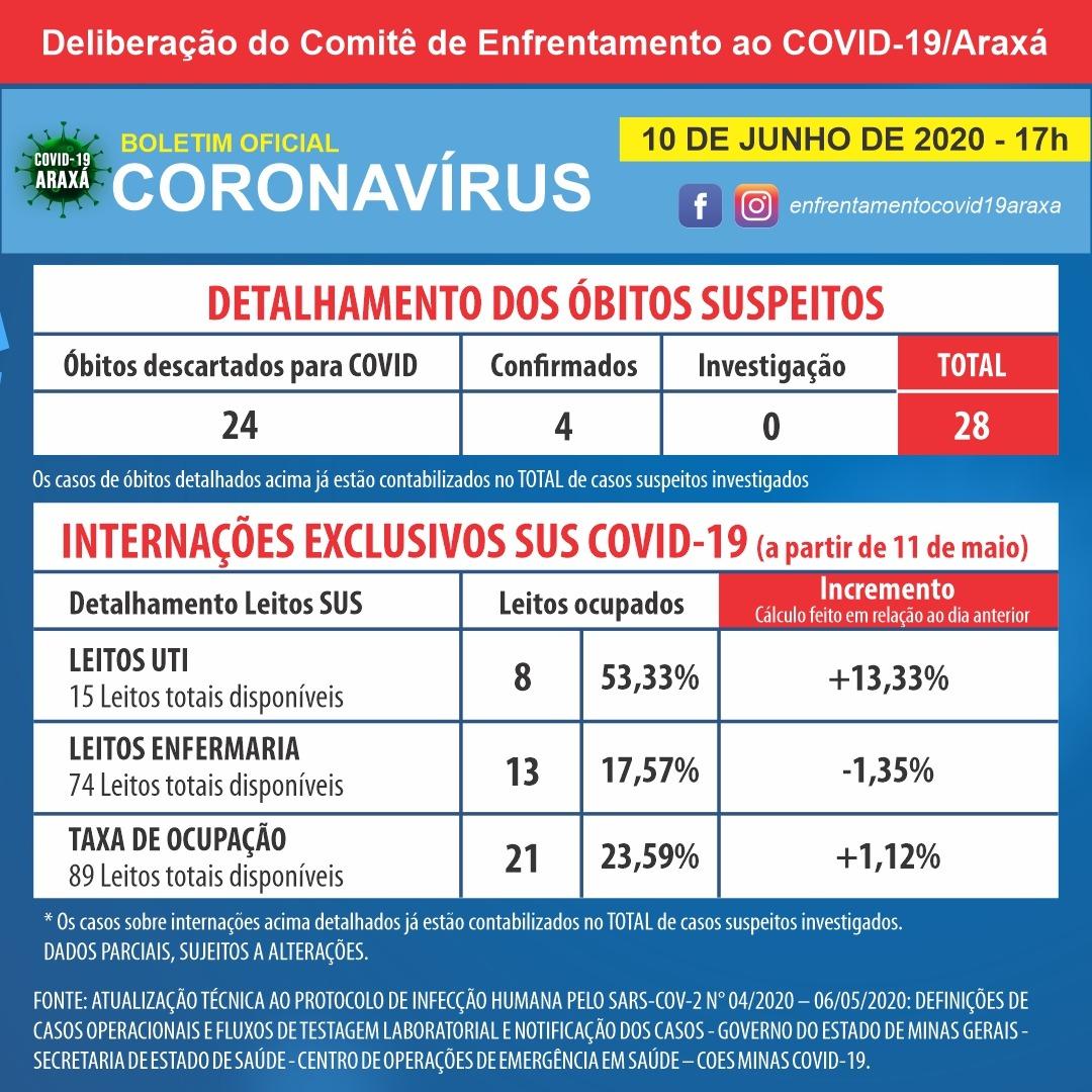 Covid-19: Mais de 50% dos leitos de UTI estão ocupados em Araxá; cidade tem mais dois casos positivos 2