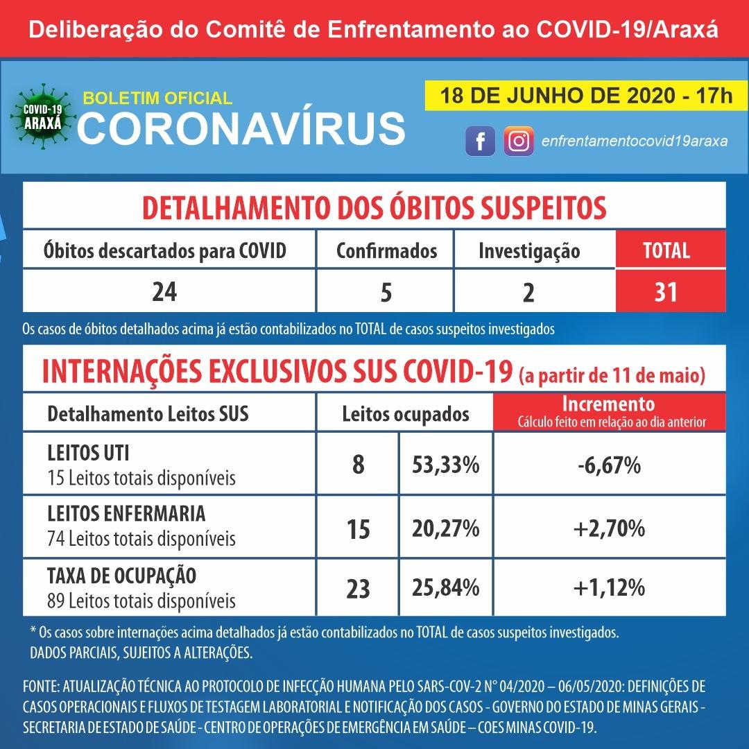 Araxá tem 191 casos positivos de coronavírus; mais um óbito é investigado 2