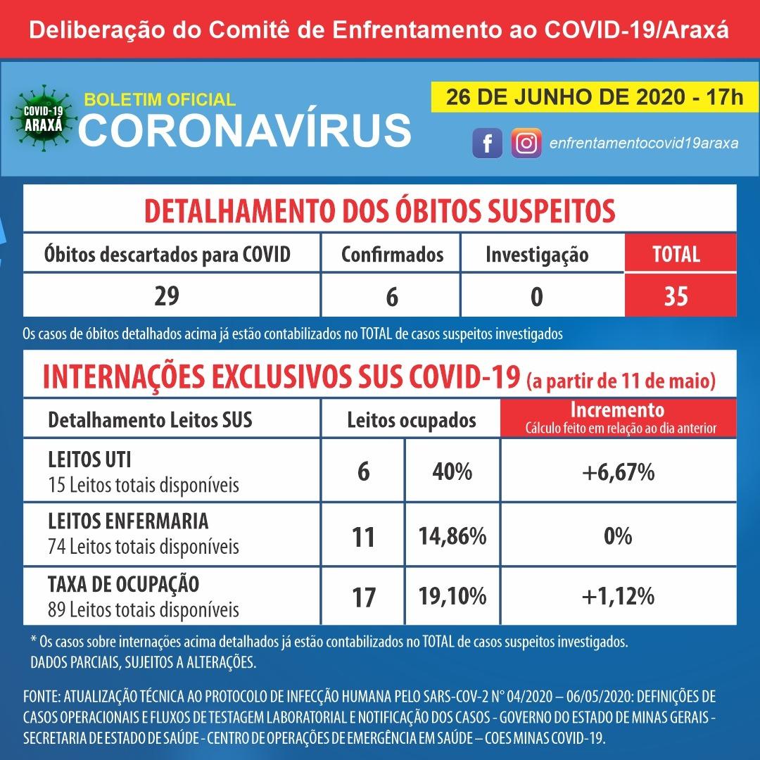 Araxá fecha semana com 39 casos positivos de coronavírus registrados, chegando a 241 no total, e mais 43 pessoas recuperadas 2