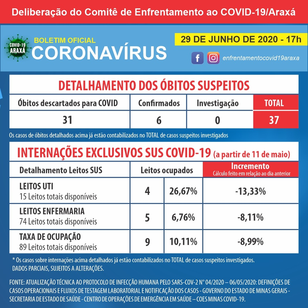 Boletim registra 248 casos positivos de coronavírus em Araxá e 232 pessoas recuperadas 2