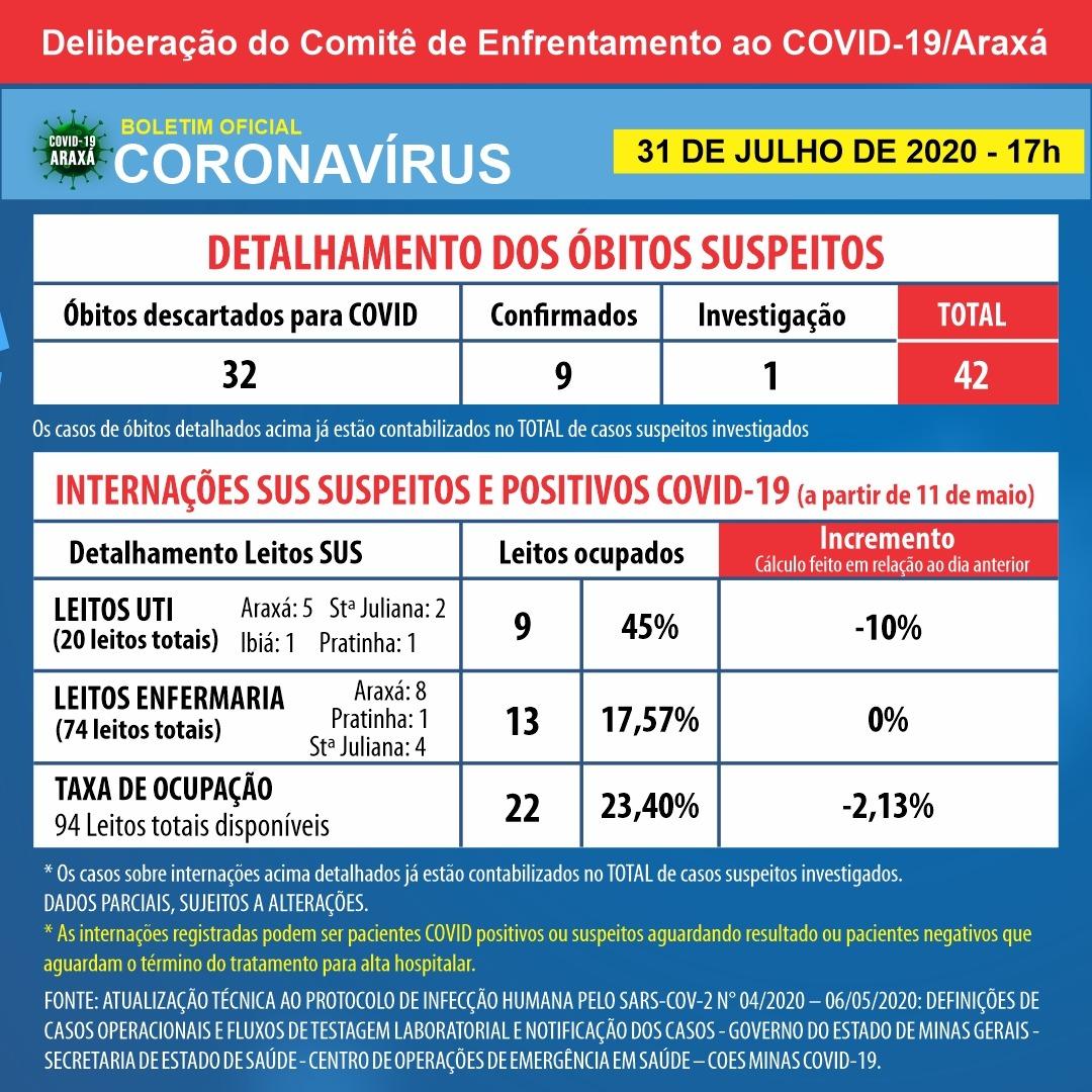 Araxá tem novo recorde com 30 casos positivos de coronavírus em 24 horas; idosa de 86 anos é o nono óbito registrado 2