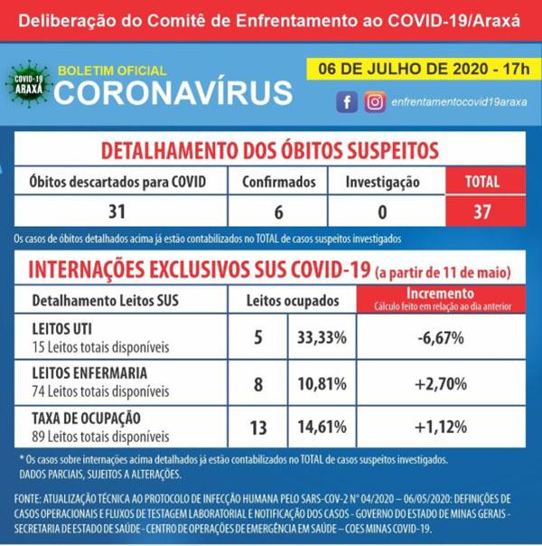 Boletim indica 272 casos registrados de coronavírus em Araxá; 259 pessoas se recuperam 2
