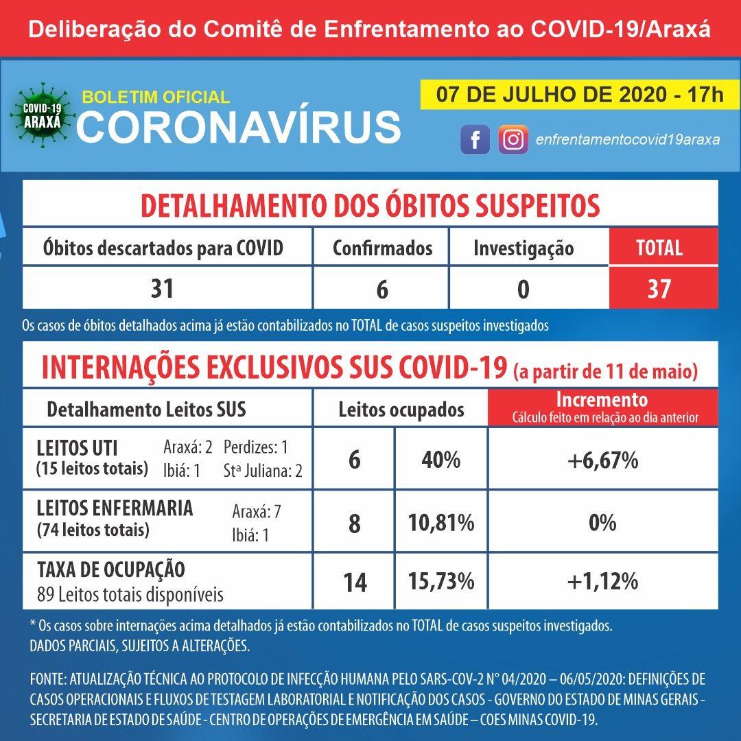 Boletim indica 277 casos registrados de coronavírus em Araxá; 259 pessoas se recuperam 2