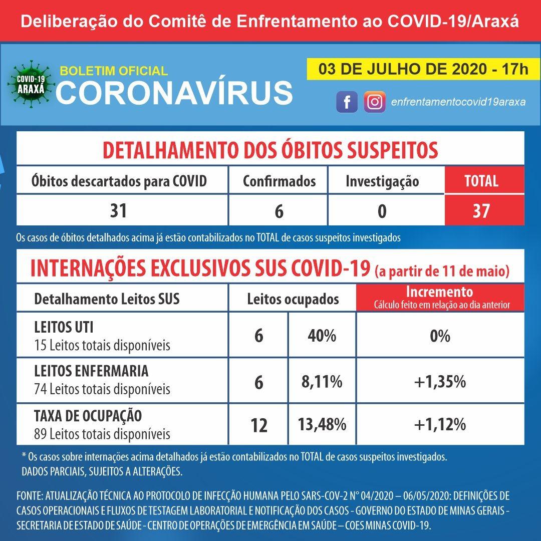 Boletim indica 386 casos positivos de coronavírus e 289 recuperados em Araxá 2