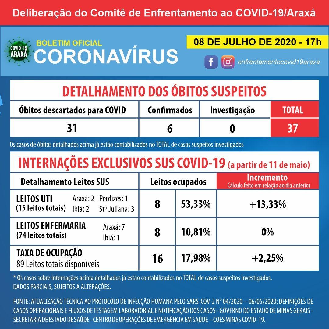 Araxá chega a 283 casos positivos de coronavírus registrados; número de recuperados permanece em 259 2