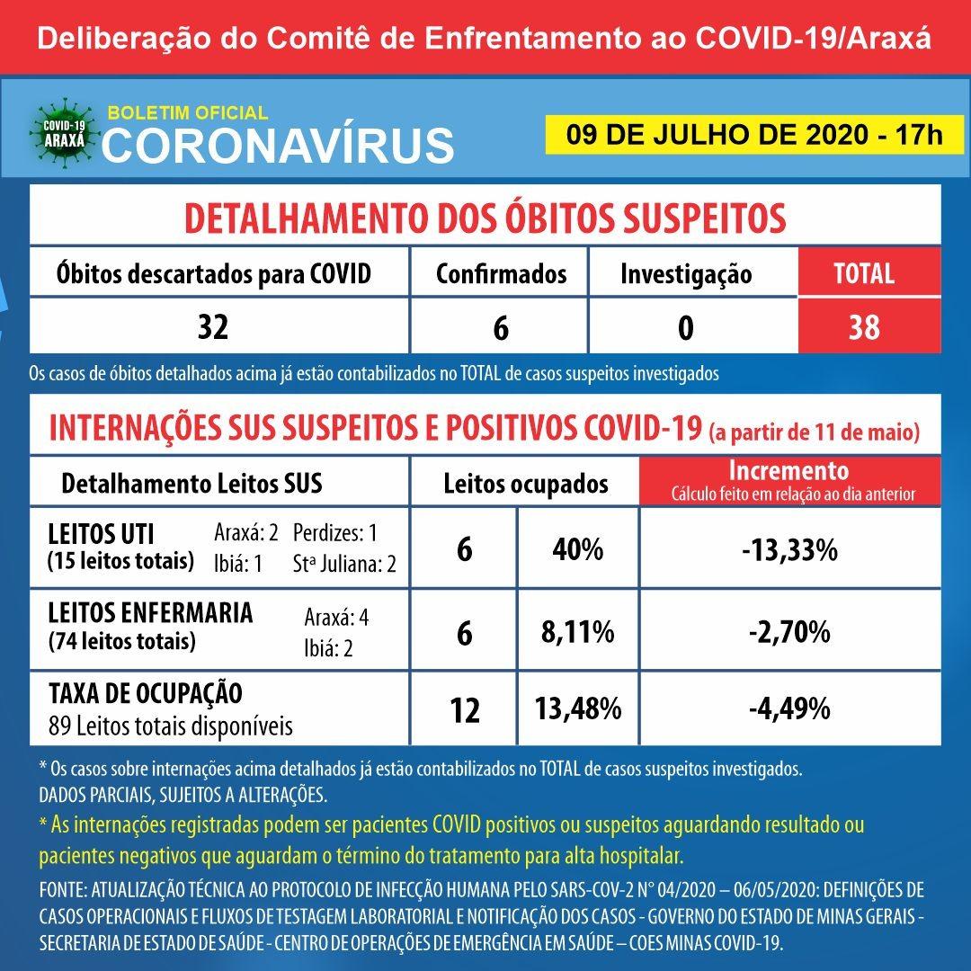 Araxá registra apenas um caso positivo de coronavírus nas últimas 24 horas; 14 aguardam resultado 2