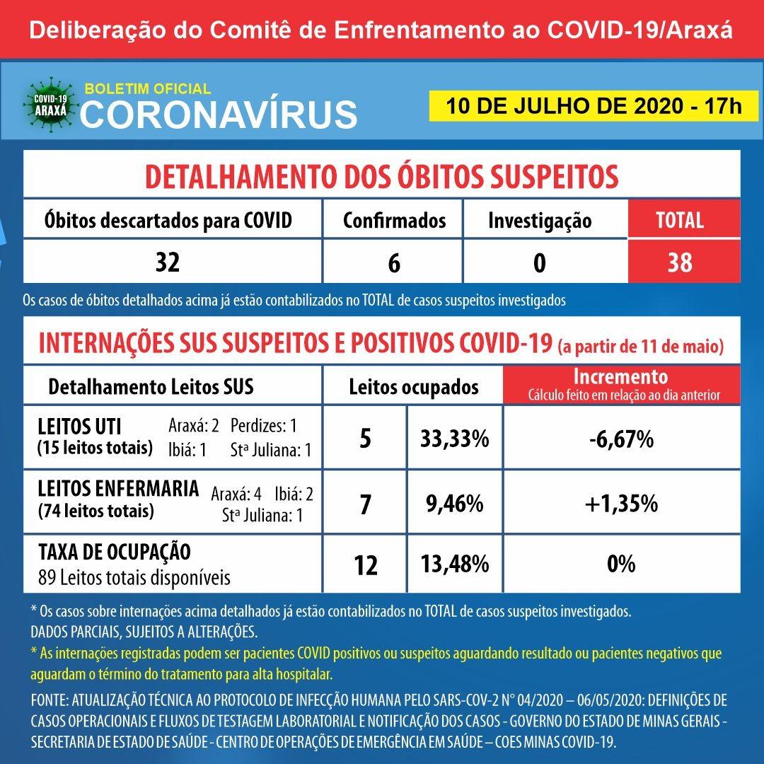 Balanço semanal indica 28 casos positivos de coronavírus e 12 pessoas recuperadas em Araxá 2