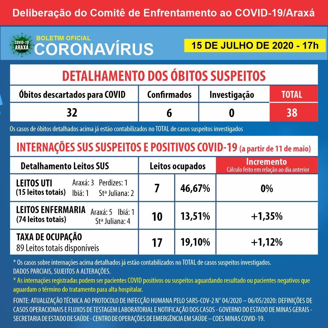 Araxá chega a 329 casos positivos registrados de coronavírus; cidade volta a ter recuperados depois de oito dias 2