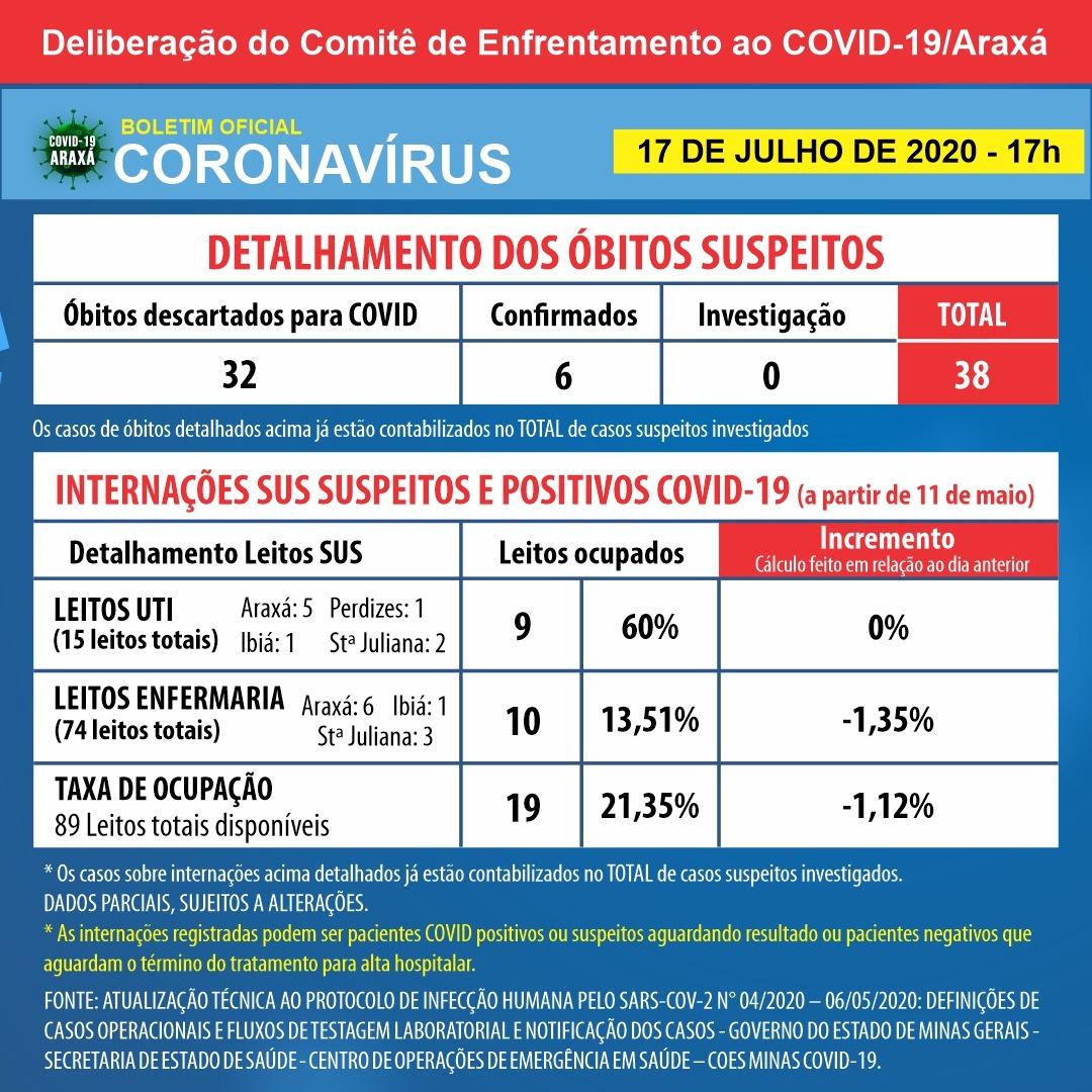 Balanço semanal indica 64 casos positivos de coronavírus e 16 pessoas recuperadas em Araxá 2