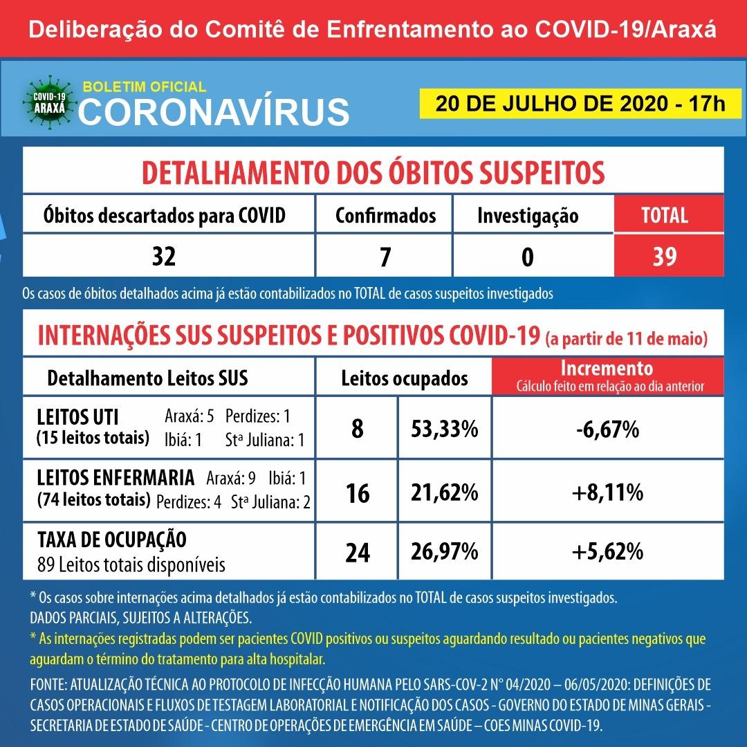 Araxá registra sétima morte por Covid-19; cidade chega a 373 casos confirmados e 278 recuperados 2