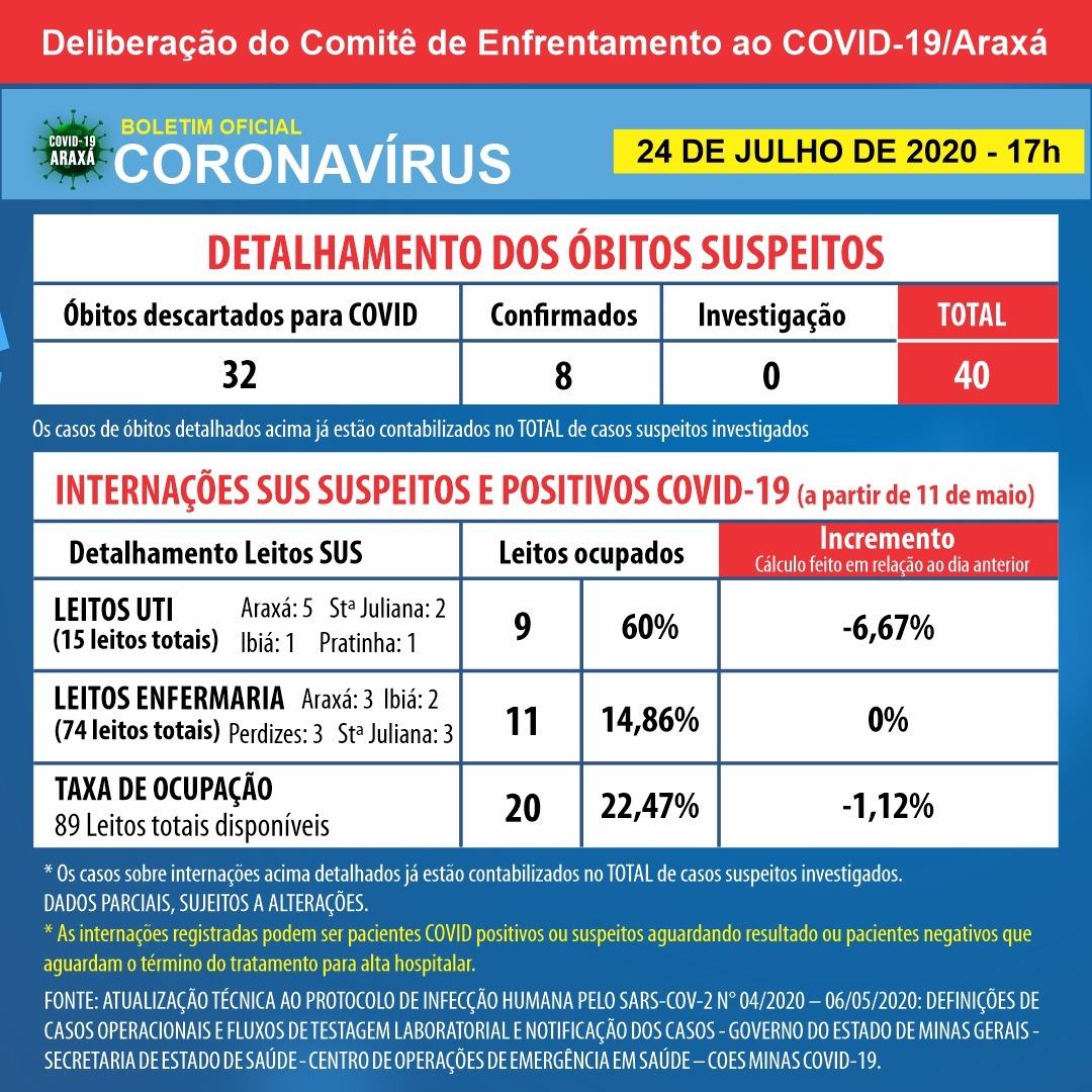 Coronavírus faz primeira vítima do sexo masculino em Araxá; balanço semanal indica mais 46 casos positivos e 42 pessoas recuperadas 2