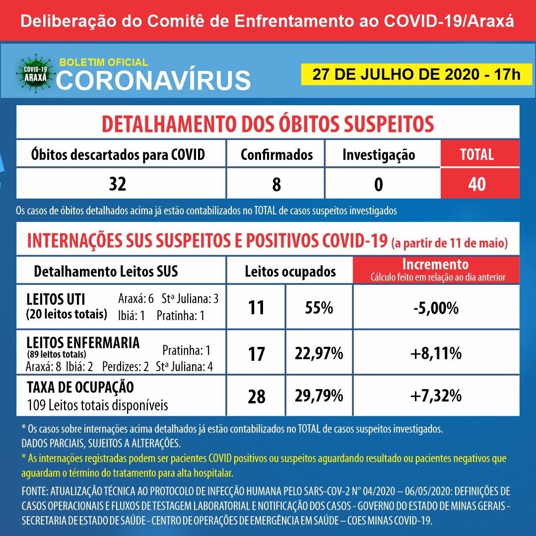 Araxá ganha mais 5 leitos de UTI exclusivos para Covid-19; cidade chega a 418 casos positivos registrados e 330 recuperados 2