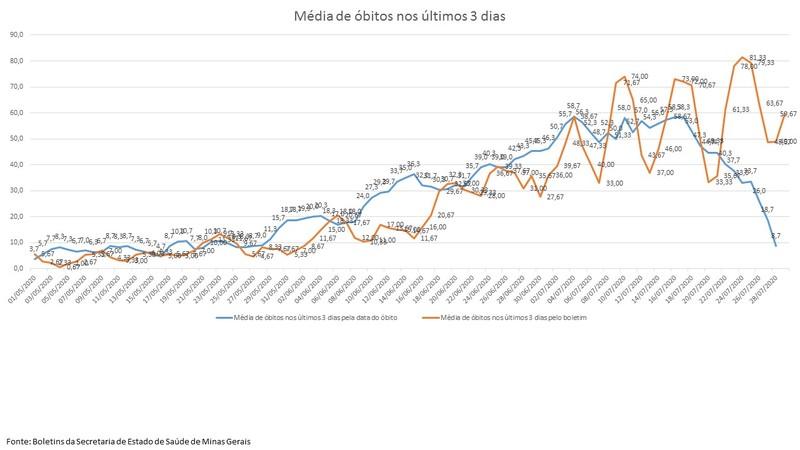 Média de óbitos reforça tendência de estabilização da covid-19 em Minas 1