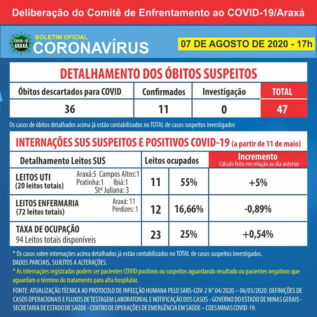 Araxá chega a 593 casos positivos registrados de coronavírus; boletim contabiliza 11ª morte 2