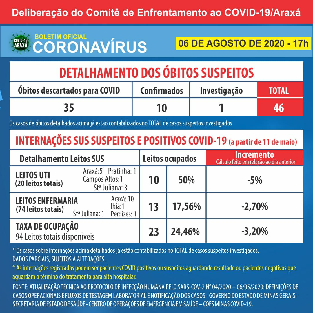 Décimo óbito por Covid-19 é confirmado em Araxá; cidade chega a 585 casos positivos e 424 recuperados 2