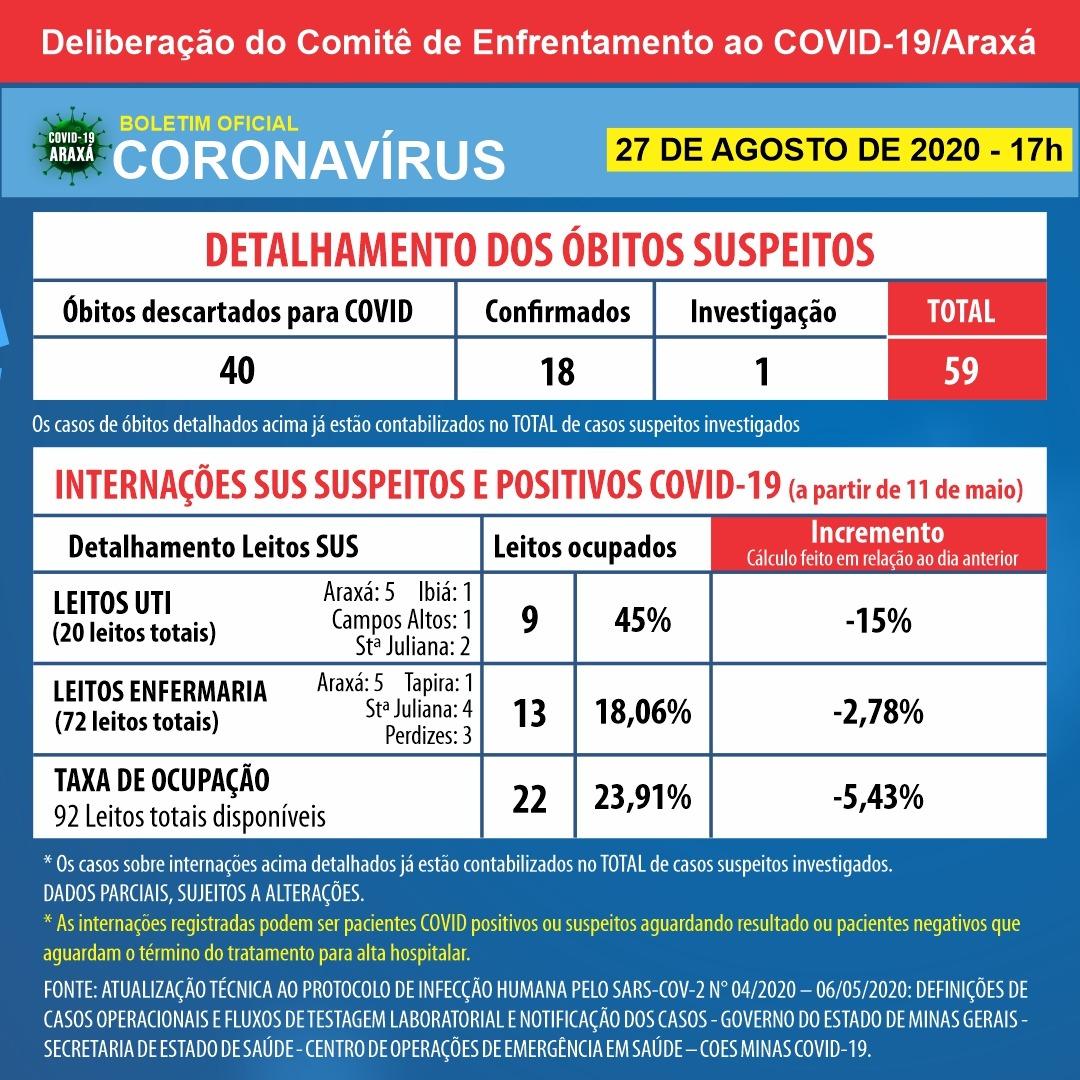 Mais dois óbitos por Covid-19 são registrados Araxá; cidade chega a 18 mortes por coronavírus 2