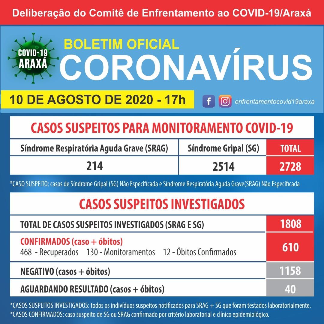 Boletim registra 12ª morte por Covid-19 em Araxá; dados mostram 610 casos confirmados e 468 recuperados 1