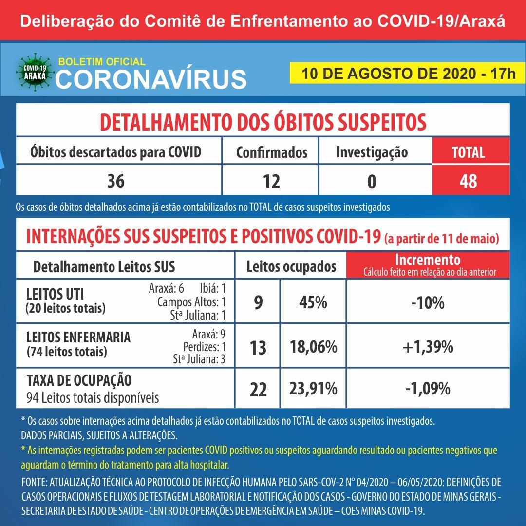 Boletim registra 12ª morte por Covid-19 em Araxá; dados mostram 610 casos confirmados e 468 recuperados 2