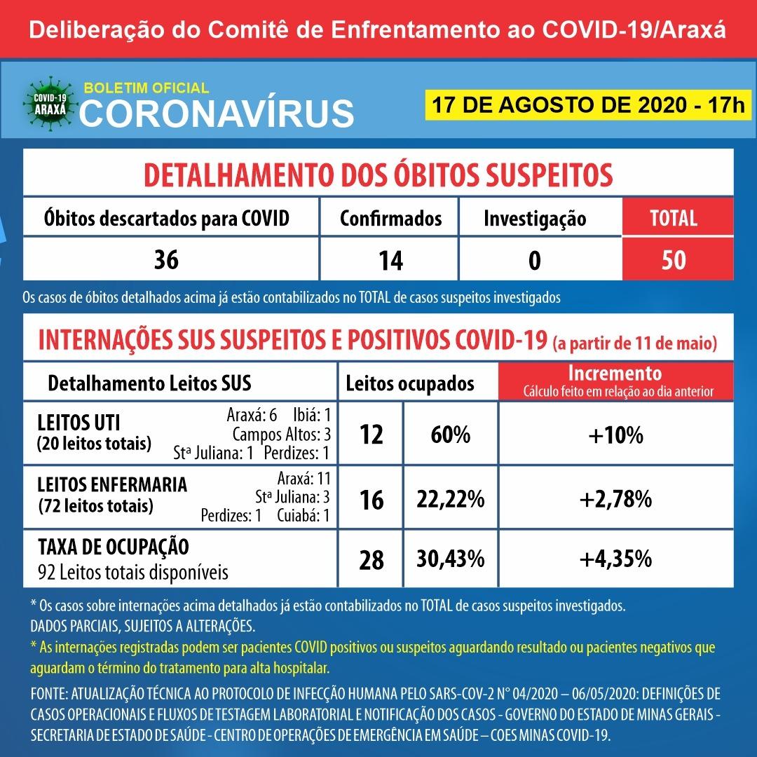 Araxá chega a 668 casos positivos registrados de Covid-19 e 552 recuperados; UTI está com 60% de ocupação 2