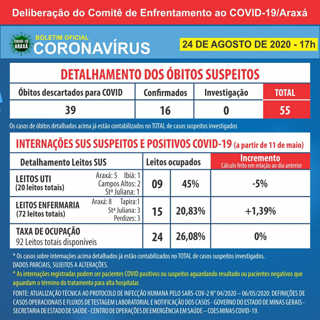Mais dois óbitos por Covid-19 são registrados Araxá; cidade chega a 16 mortes por coronavírus desde o início da pandemia, segundo o boletim 2