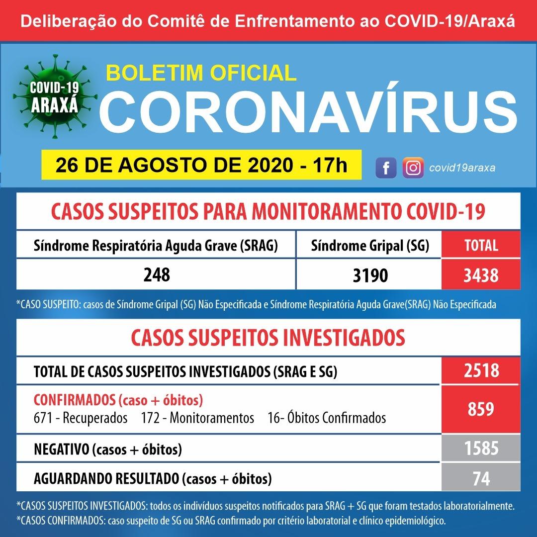 Mais 36 casos de Covid-19 foram registrados em Araxá em 24 horas; cidade chega a 859 casos confirmados e 671 recuperados 1