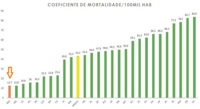 Covid-19: Minas Gerais é o Estado com menor taxa de óbito por 100 mil habitantes 1