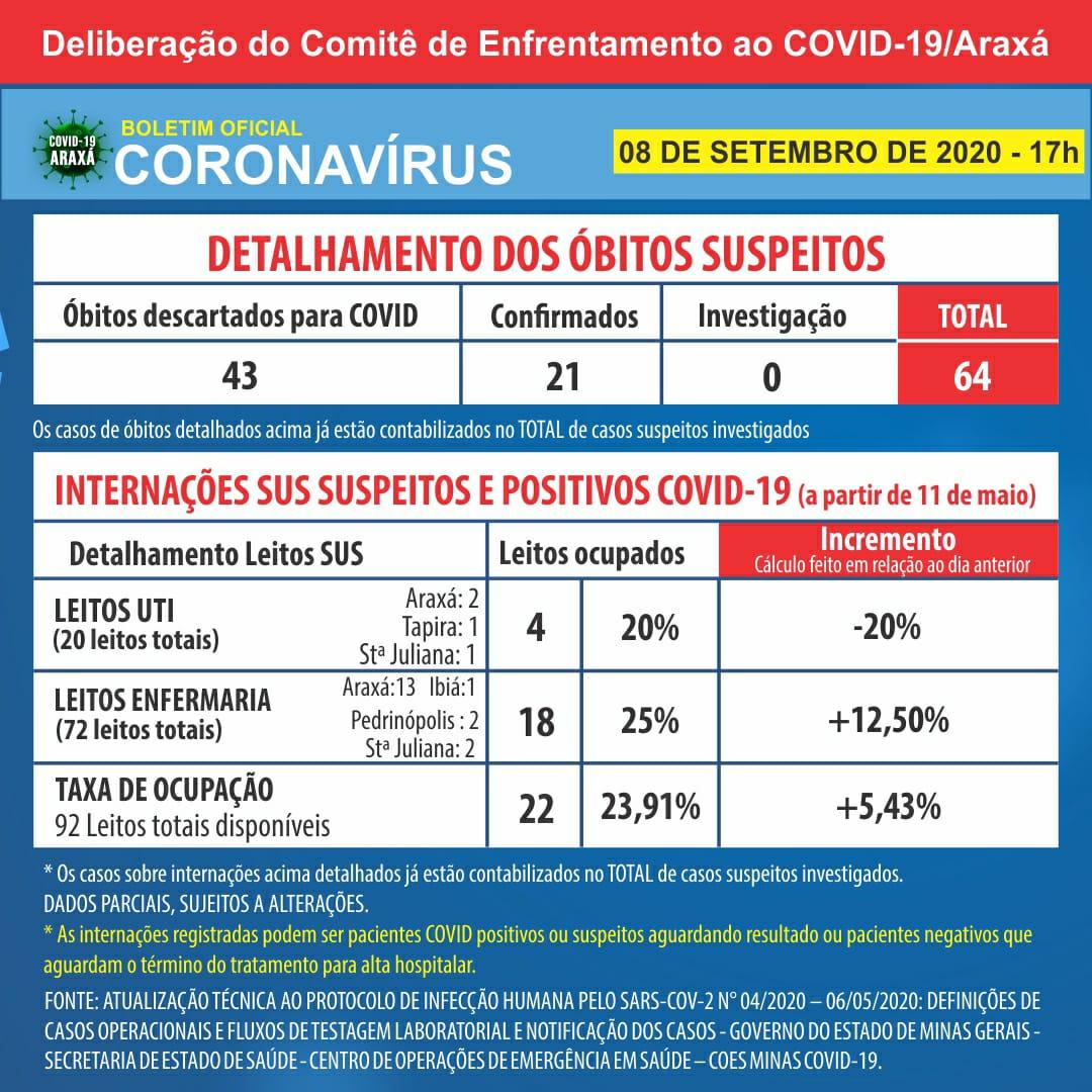 Araxá chega a 1.036 casos positivos de Covid-19 e tem 868 recuperados desde o início da pandemia 2