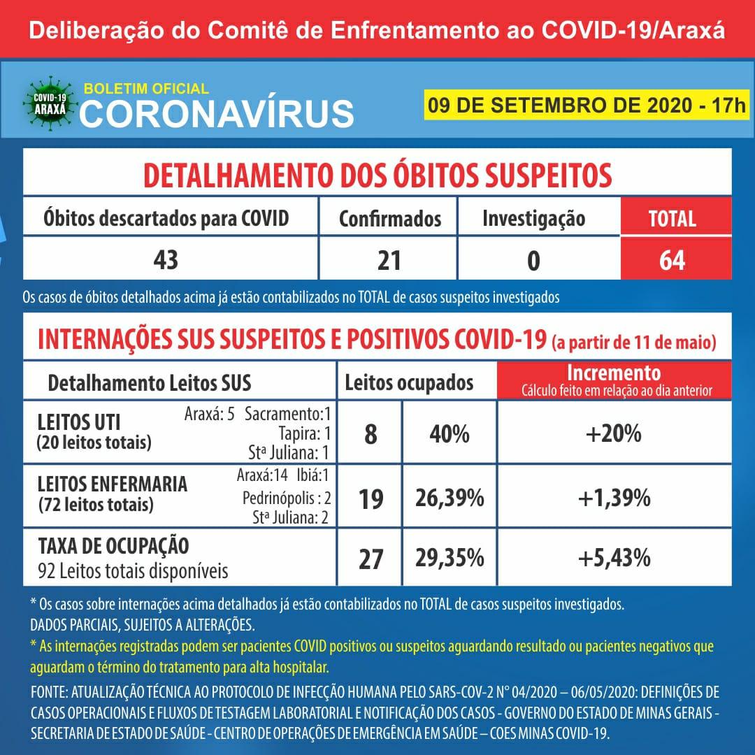 Com novos 53 casos em 24h, Araxá chega a 1.089 casos de Covid-19 e 886 curados desde o início da pandemia 2