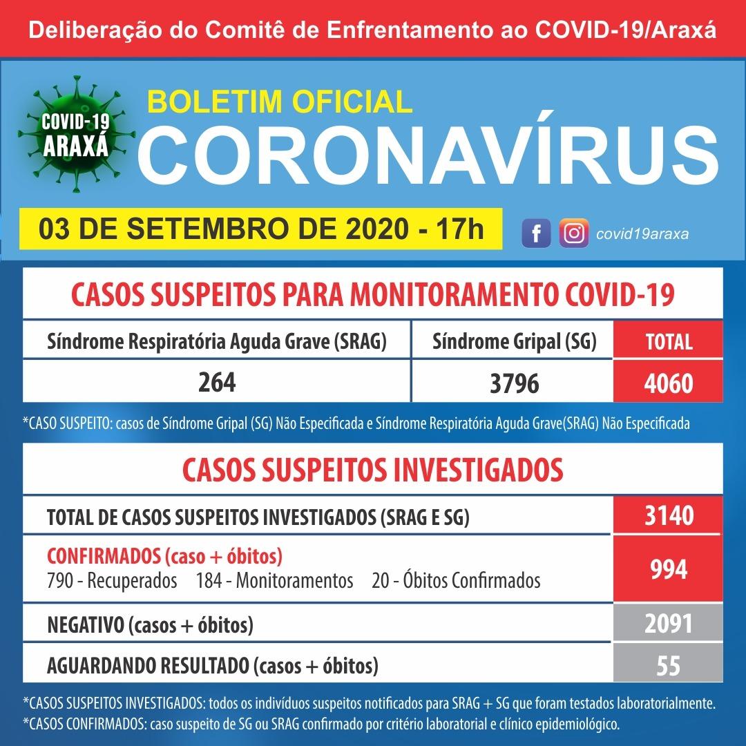 Araxá registra 994 casos positivos de coronavírus e 790 recuperados 1