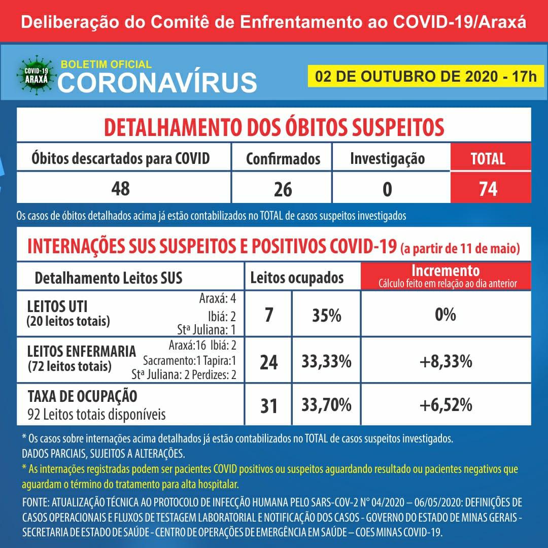 Balanço semanal registra 233 casos positivos de coronavírus, 193 recuperados e duas mortes em Araxá 2