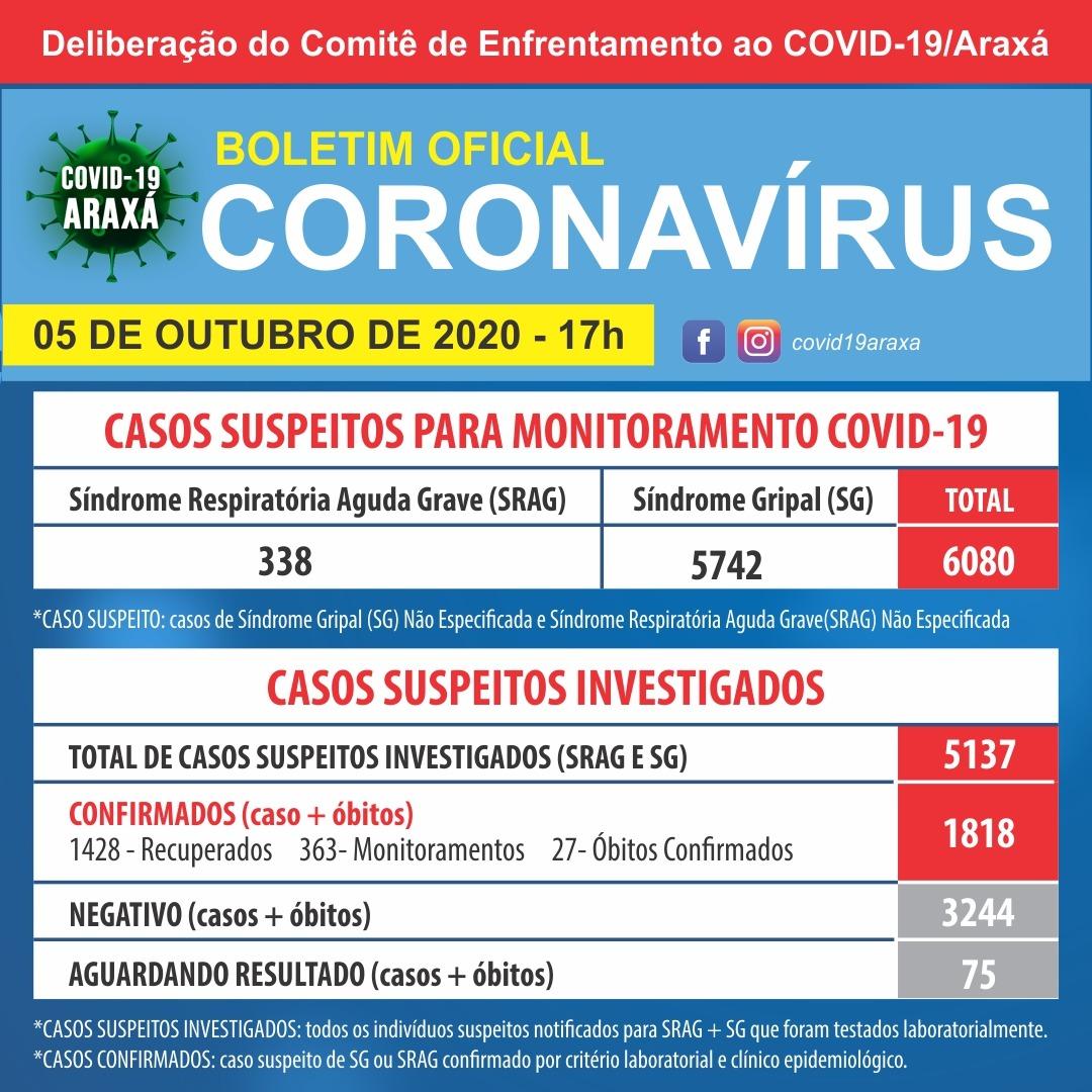 Boletim registra 27ª morte por Covid-19 em Araxá; dados também indicam 1.818 casos positivos e 1.428 recuperados 1