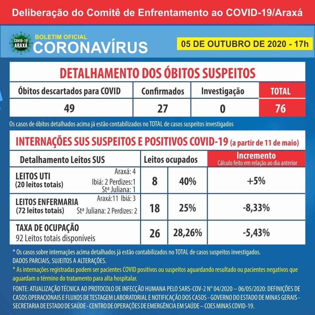 Boletim registra 27ª morte por Covid-19 em Araxá; dados também indicam 1.818 casos positivos e 1.428 recuperados 2