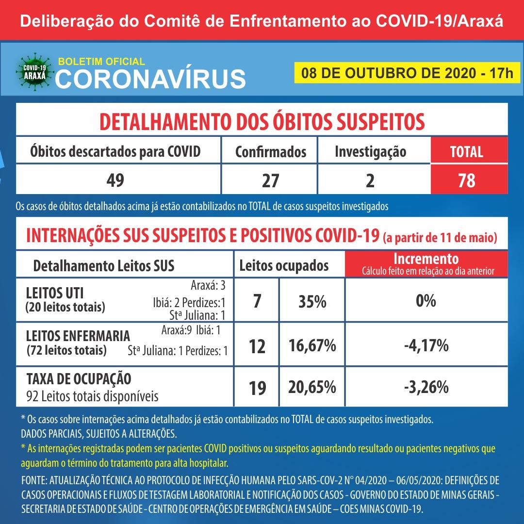Araxá registra 66 novos casos positivos de Covid-19 e 47 recuperados nas últimas 24 horas 2