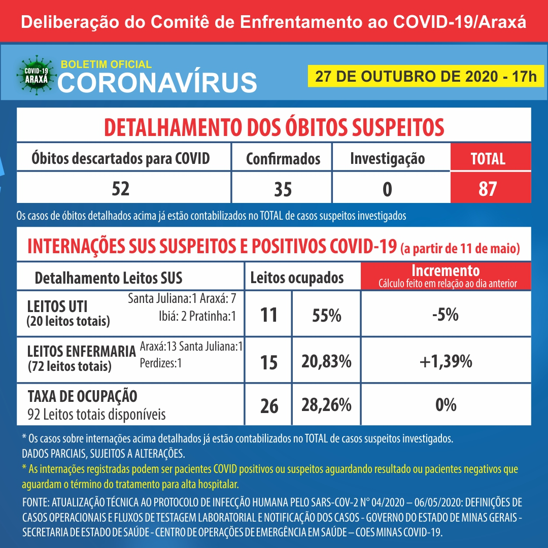 Boletim epidemiológico registra 27 novos casos de covid-19 e 35º óbito 2