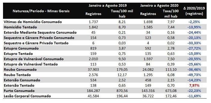 Minas registra queda histórica nos índices de criminalidade 1