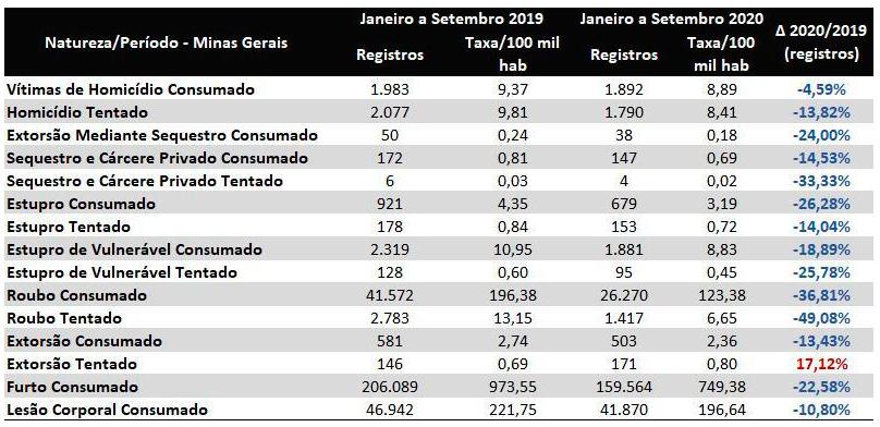 Crimes violentos registram queda de 33% em Minas Gerais 1