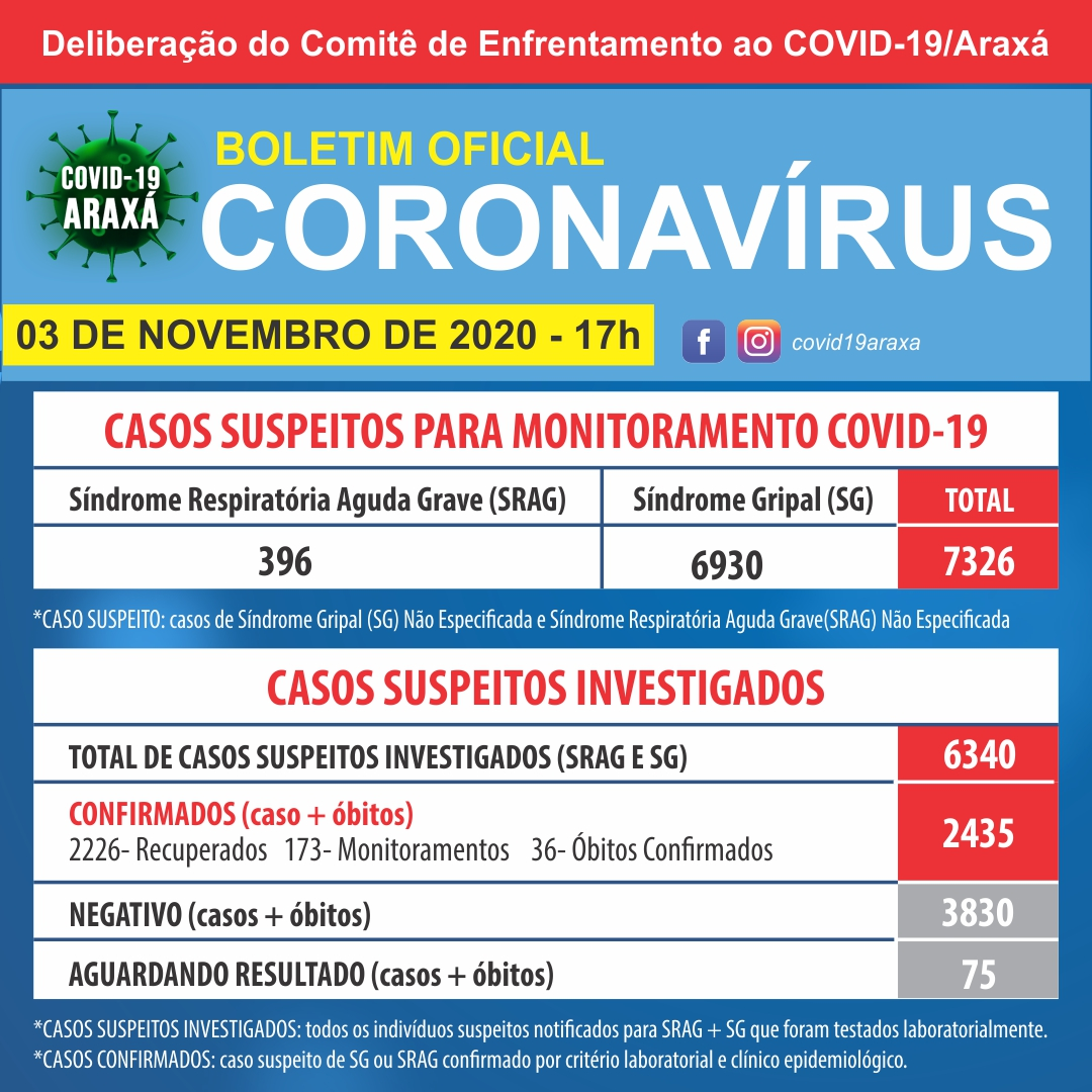 Boletim epidemiológico registra 36 novos casos de covid-19 e 34 pessoas recuperadas 1