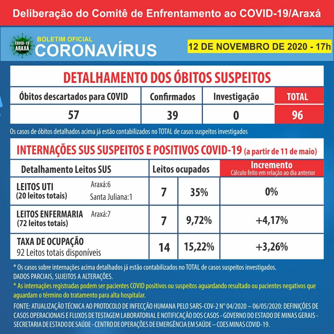 Boletim registra 27 casos positivos e 11 recuperados do coronavírus nas últimas 24h 2