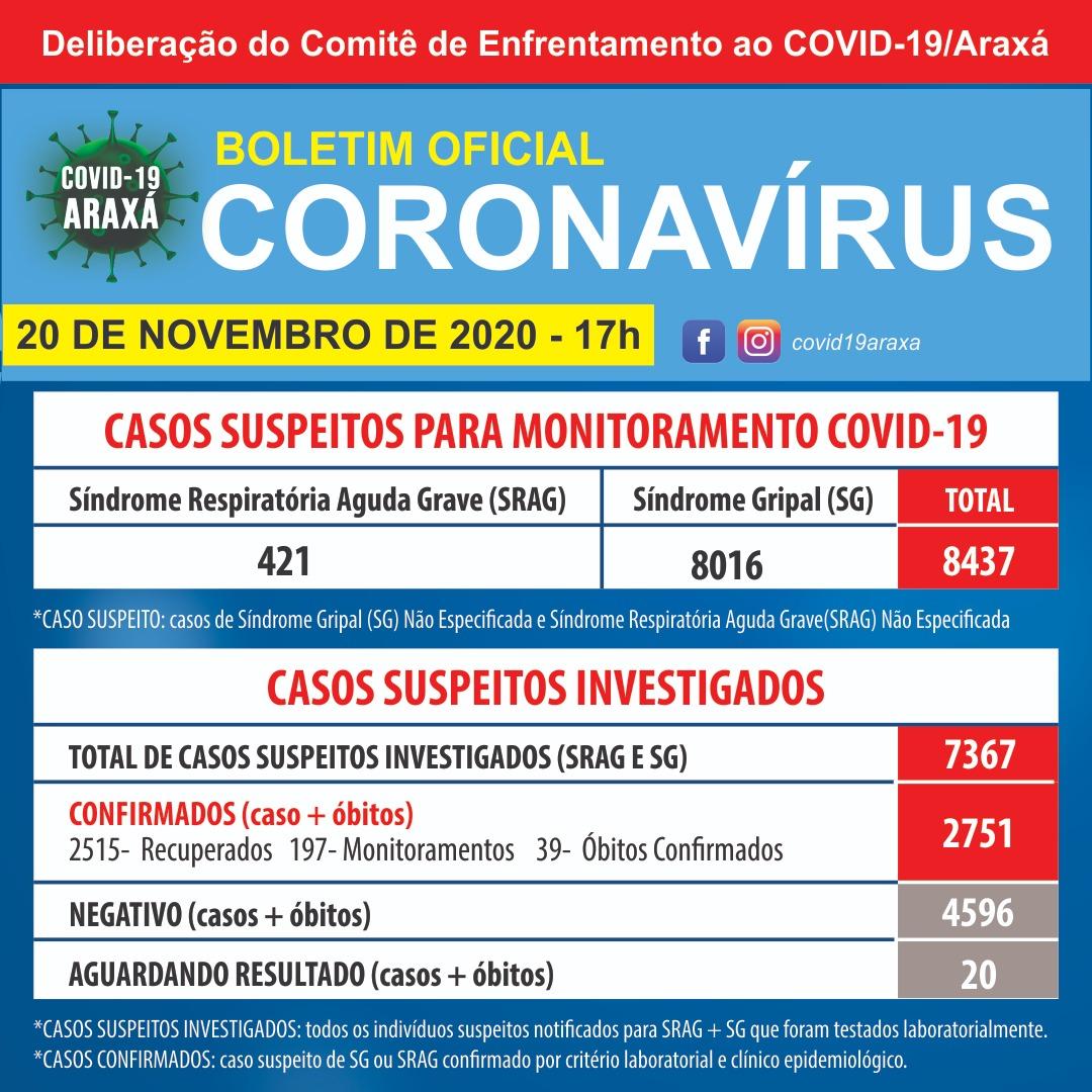 Balanço Semanal do Covid-19 contabiliza 105 casos positivos e 94 recuperados em Araxá; período não houve óbito 1