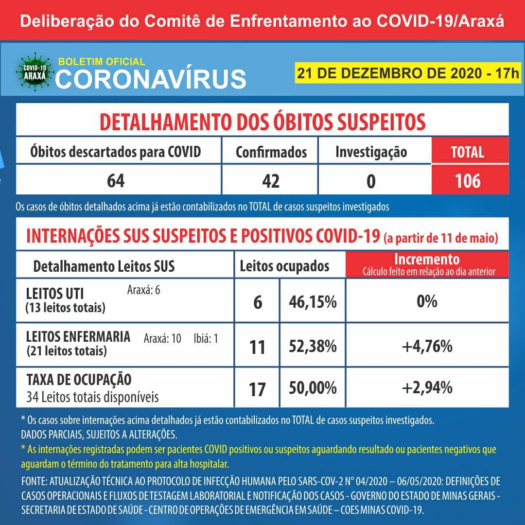 Boletim registra 3.184 casos positivos de Covid-19 em Araxá e 3.010 recuperados 2