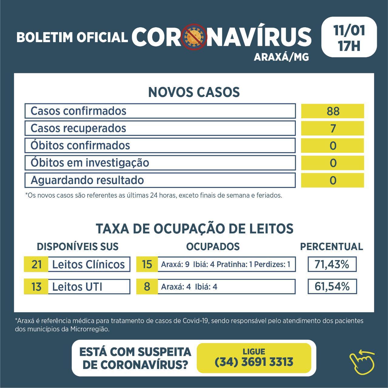 Boletim registra 88 novos casos de Covid-19 e 7 recuperados 1