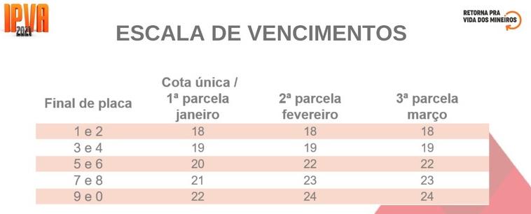 Pagamento do IPVA em Minas é prorrogado para servidores e pensionistas que não receberam 13º integral 1