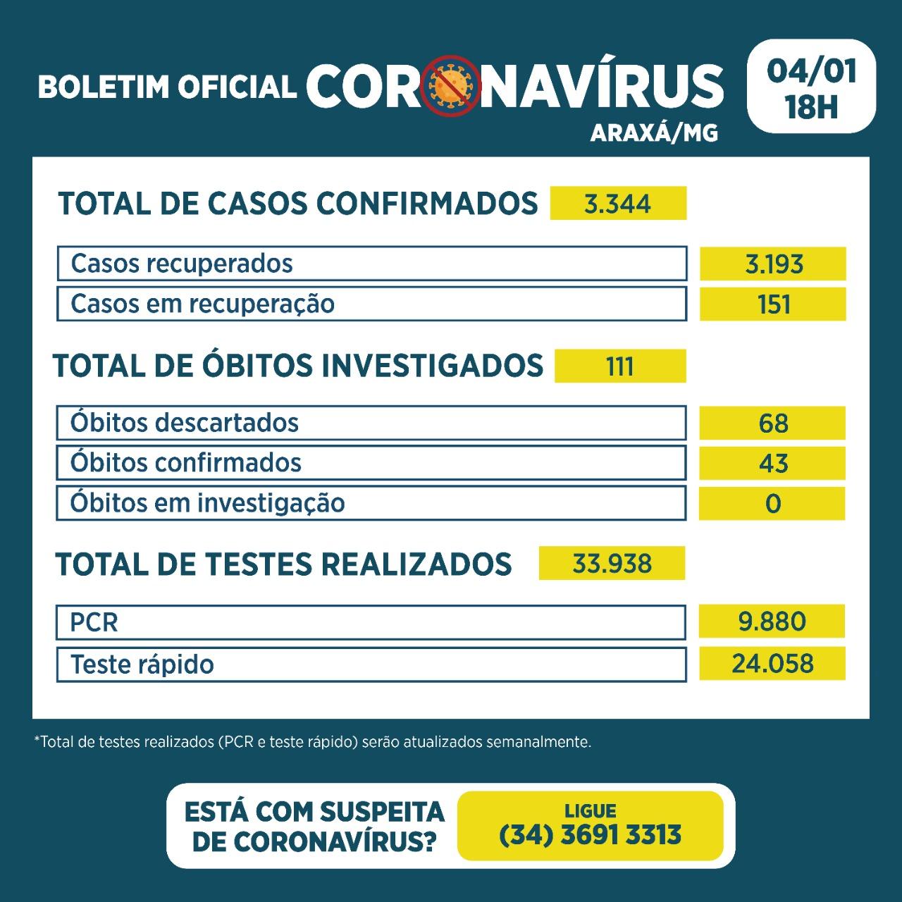 Boletim Epidemiológico da Covid-19 de Araxá é reformulado 2