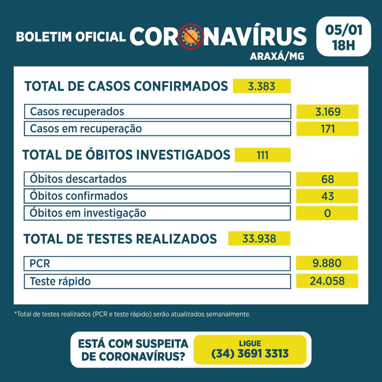 Araxá tem 28 novos casos de Covid-19 e mais 17 recuperados 2