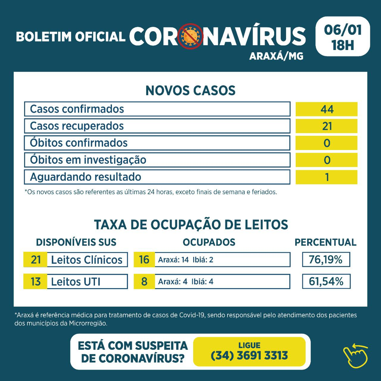 Boletim registra 44 novos casos de Covid-19 e 21 recuperados nas últimas 24h 1
