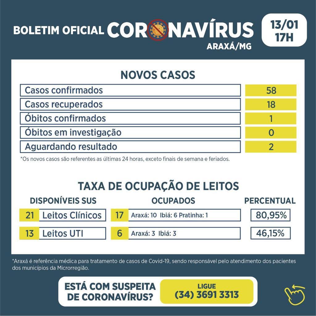 Boletim registra 58 novos casos de Covid-19 e 18 recuperados e o 44º óbito nas últimas 24 horas 1